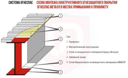 Огнеспас металл. Монтаж огнезащитного покрытия в местах прилегания к профлисту.