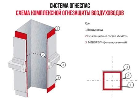 Огнеспас Вент - монтаж покрытия на воздуховод